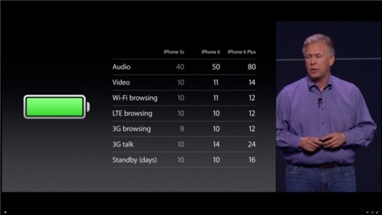 iphone-6-plus-battery-life.jpg