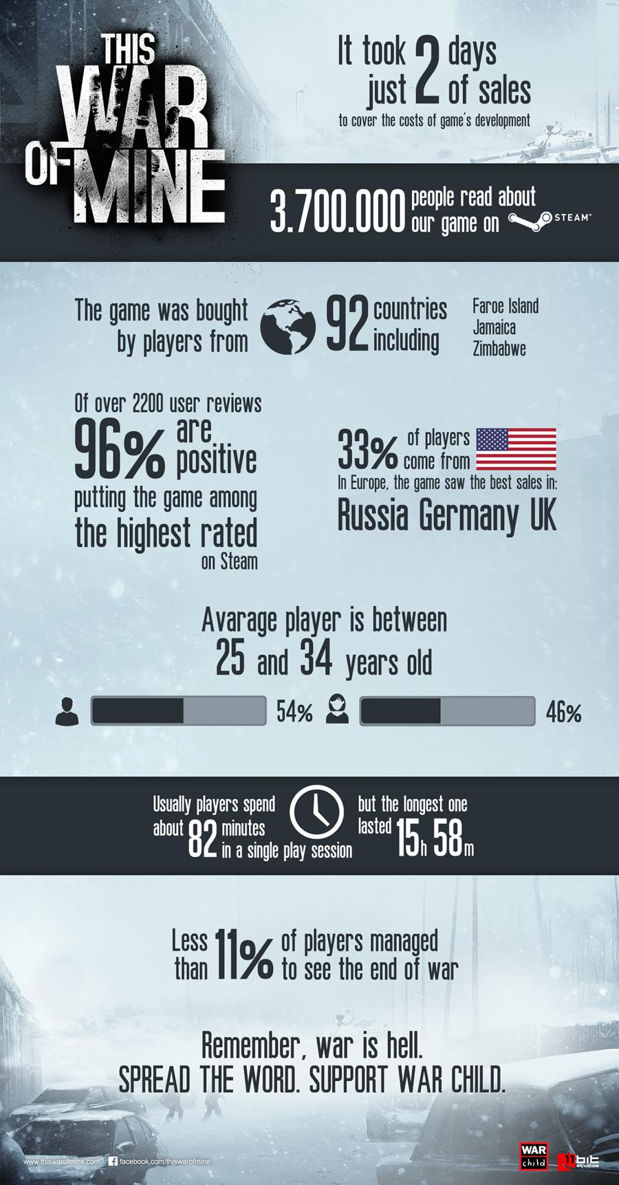 This War of Mine Stats Info