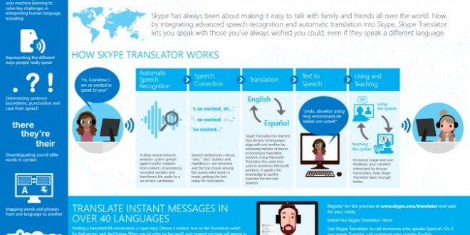 Skype Translator is now available for Windows 8 1 users and