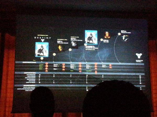 The picture allegedly shows a number of upcoming DLC packs for Destiny.