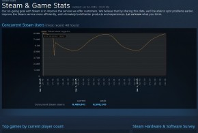 Steam breaks new record with concurrent users and continues to publish lots of not so great games