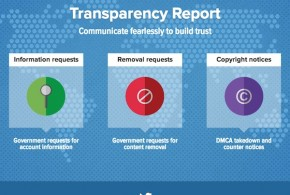 twitter-transparency-report-details-us-turkey-insistent-load-the-game
