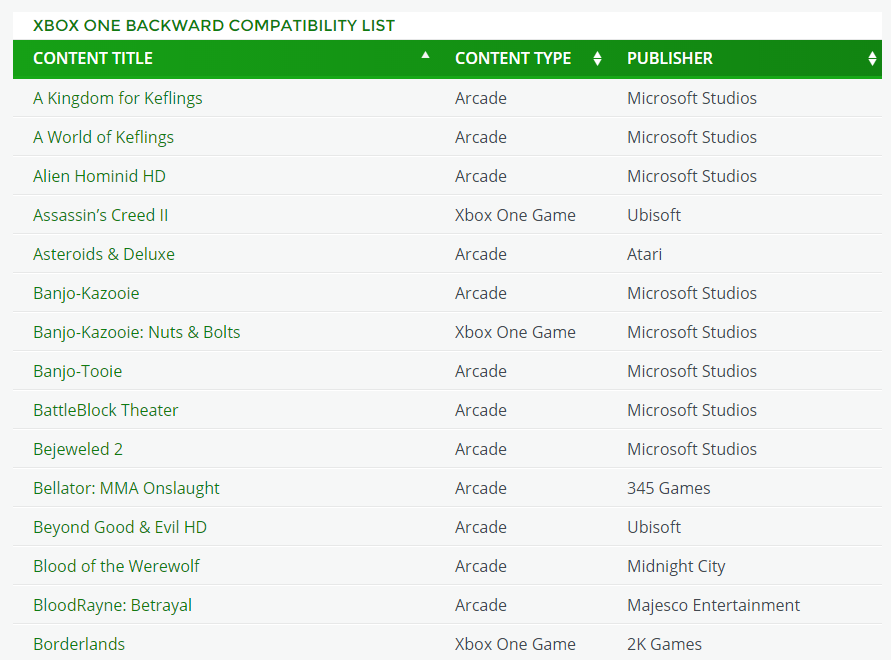 Xbox 360 Games List : List of xbox one backwards compatibility games revealed