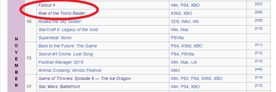 Let that sink in, Rise of the Tomb Raider released on the exact same day as the most commercially successful game of the year